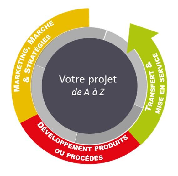 Votre projet de A à Z, marketing, marché, développement produits, procédés, transfert, formation